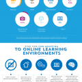Adapting to Online Learning – Infographic